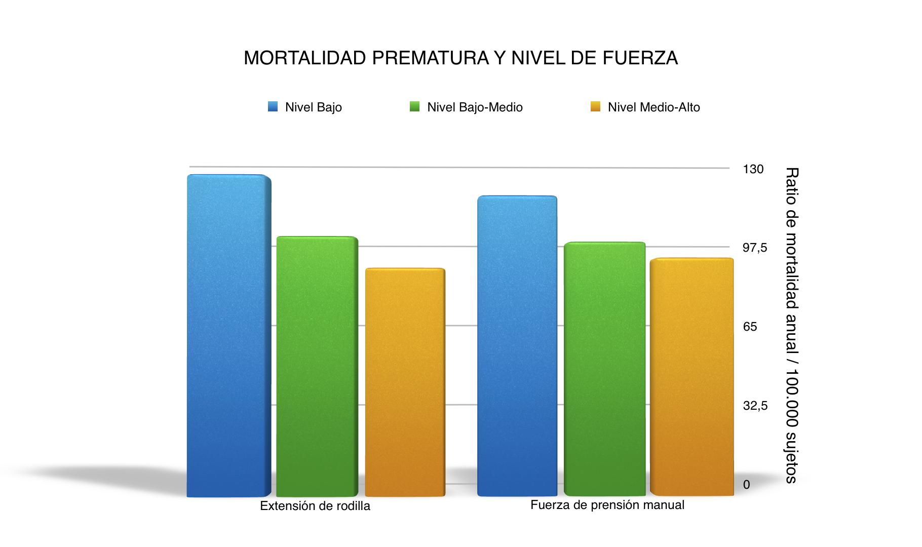 Fissac - Mortalidad prematura y niveles de fuerza