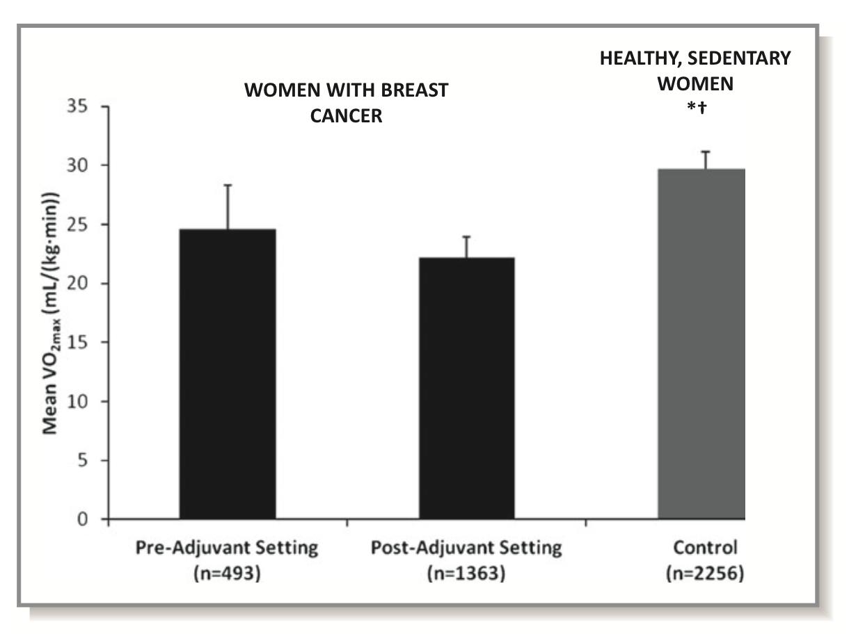 Fissac _ Consumo máximo de oxígeno cáncer de mama y actividad física