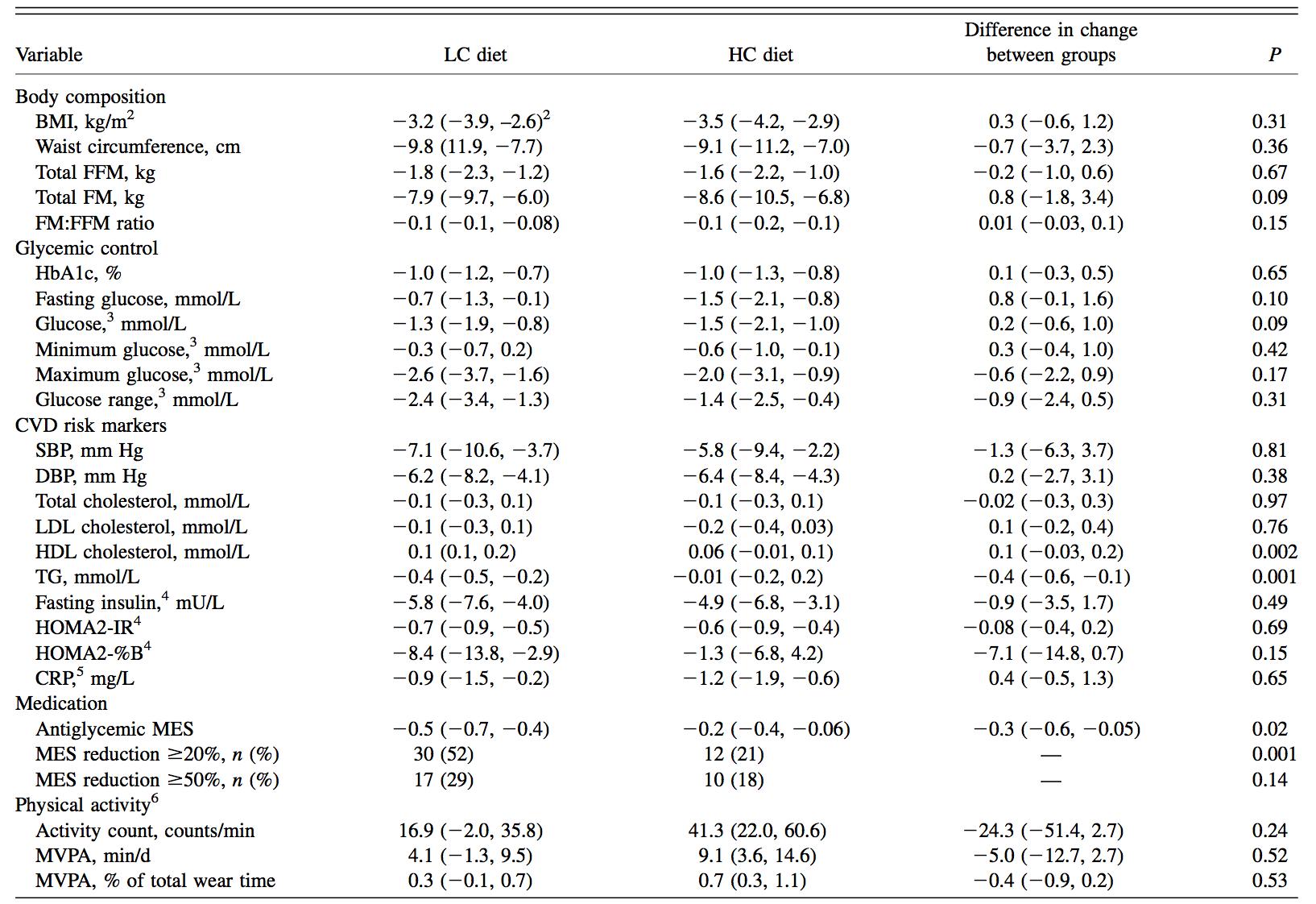 fissac _ dieta baja en carbohidratos y diabetes
