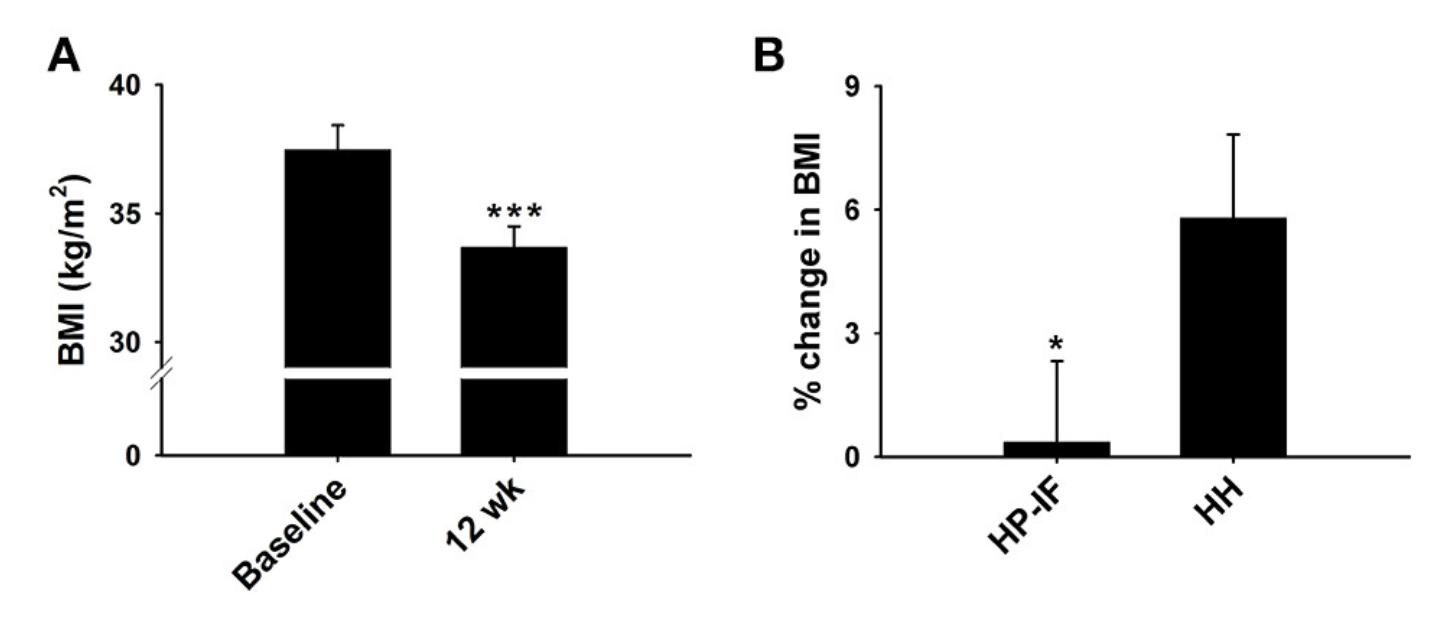 fissac-_-alta-en-proteinas-ayuno-intermitente